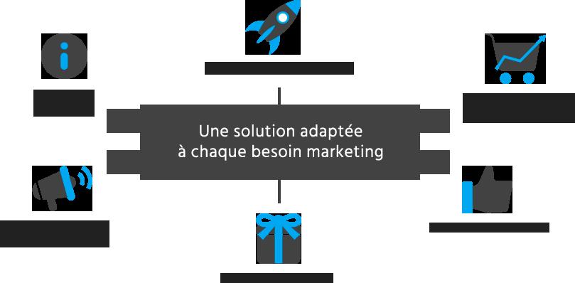 Une solution adaptée à chaque besoin marketing